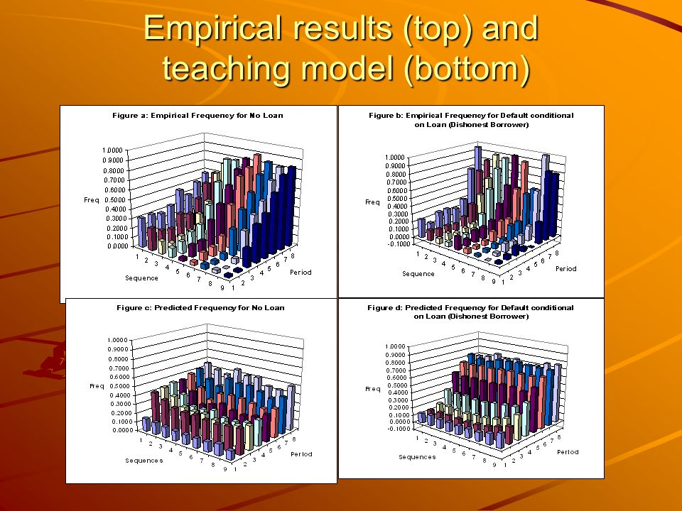 Empirical results (top) and teaching model (bottom)