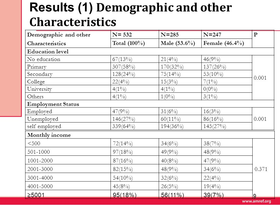 Results (1) Demographic and other Characteristics 9 Demographic and other Characteristics N= 532N=285N=247P Total (100%)Male (53.6%)Female (46.4%) Edu
