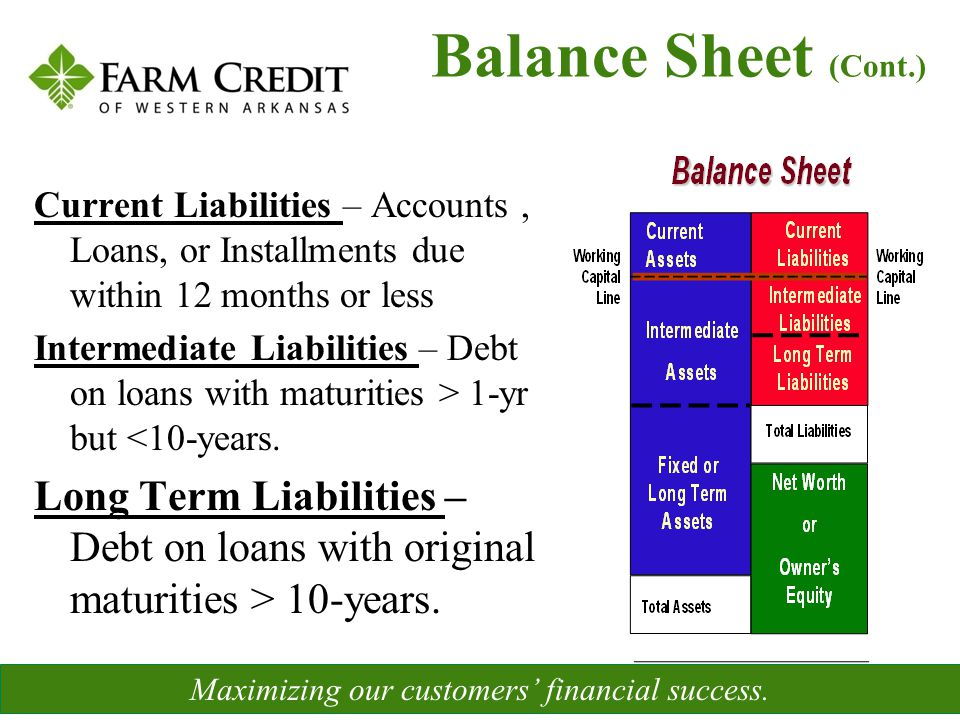 Current Liabilities – Accounts, Loans, or Installments due within 12 months or less Intermediate Liabilities – Debt on loans with maturities > 1-yr bu