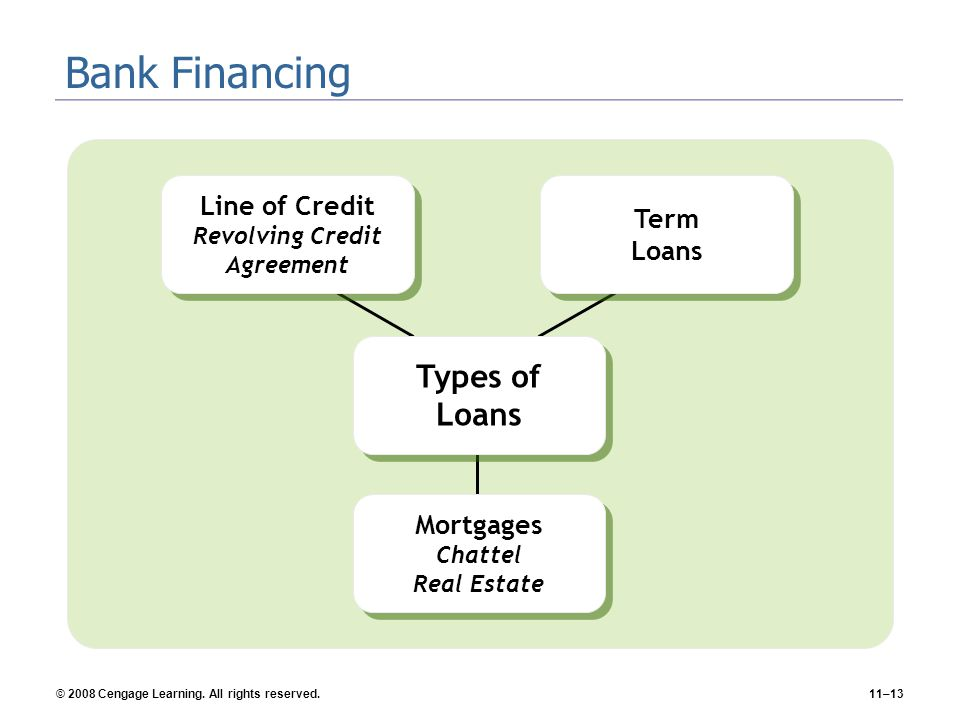 © 2008 Cengage Learning. All rights reserved.11–13 Bank Financing Types of Loans Line of Credit Revolving Credit Agreement Mortgages Chattel Real Esta