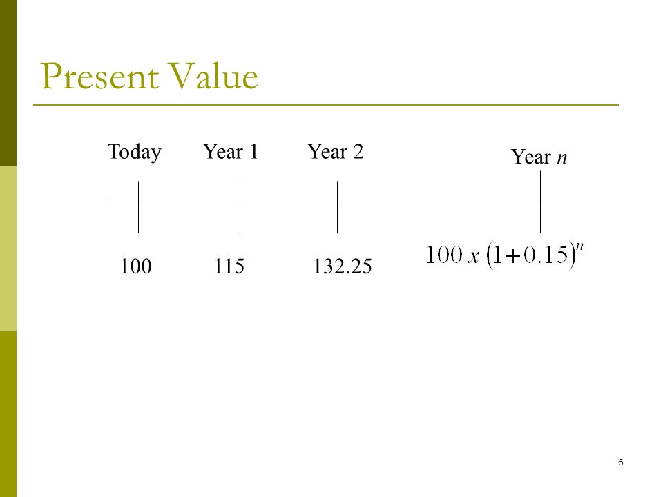 6 Present Value TodayYear 1Year 2 Year n 100115132.25