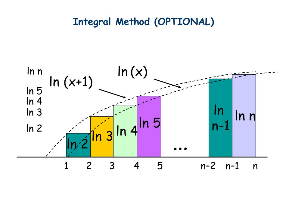 … ln 2 ln 3 ln 4 ln 5 ln n-1 ln n ln 2 ln 3 ln 4 ln 5 ln n 23145n–2n–1n ln (x+1) ln (x) Integral Method (OPTIONAL)