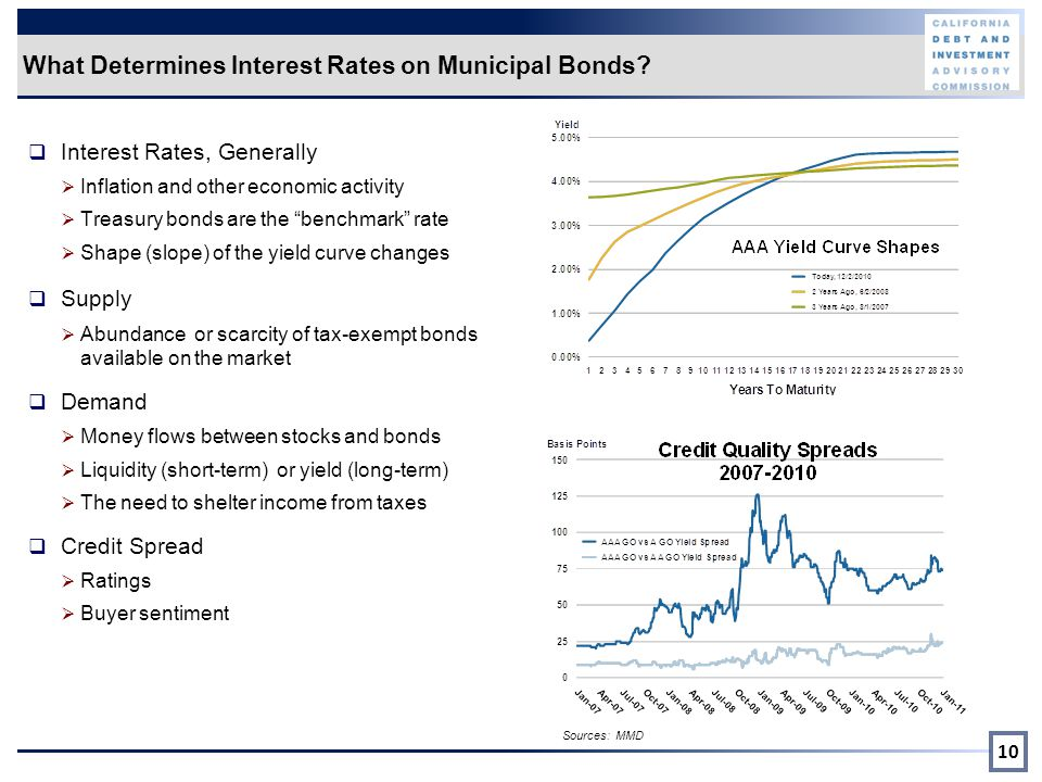 What Determines Interest Rates on Municipal Bonds.