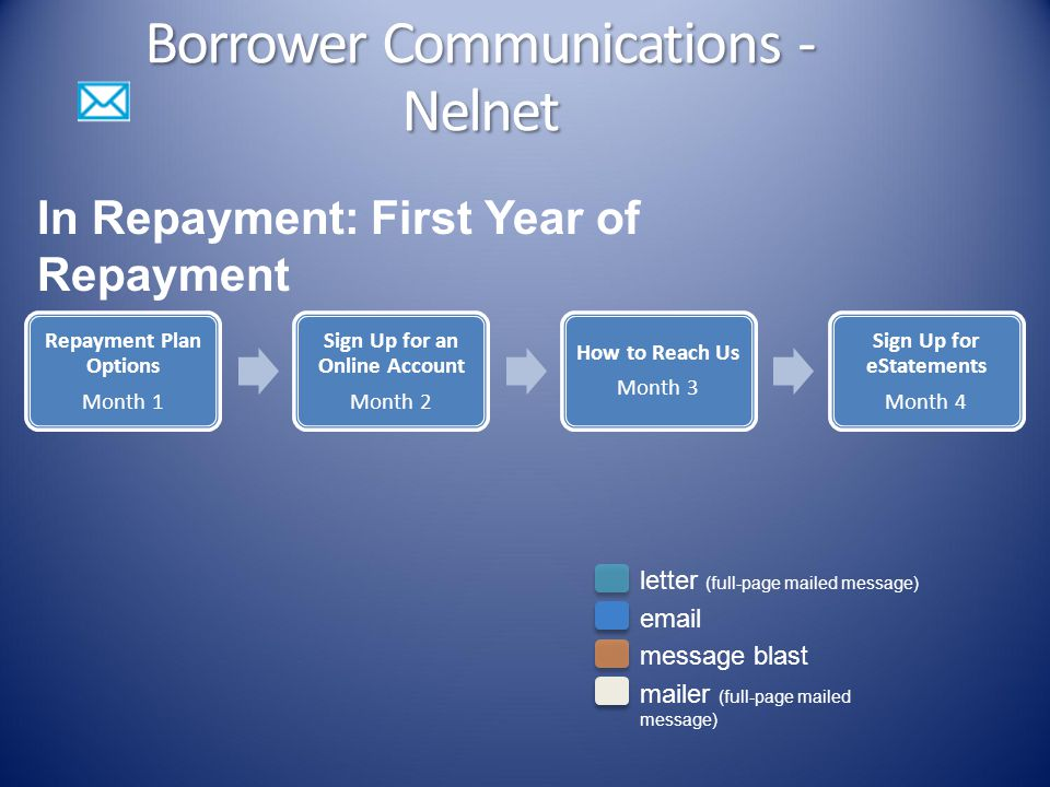 Borrower Communications - Nelnet Repayment Plan Options Month 1 Sign Up for an Online Account Month 2 How to Reach Us Month 3 Sign Up for eStatements Month 4 In Repayment: First Year of Repayment letter (full-page mailed message) email message blast mailer (full-page mailed message)