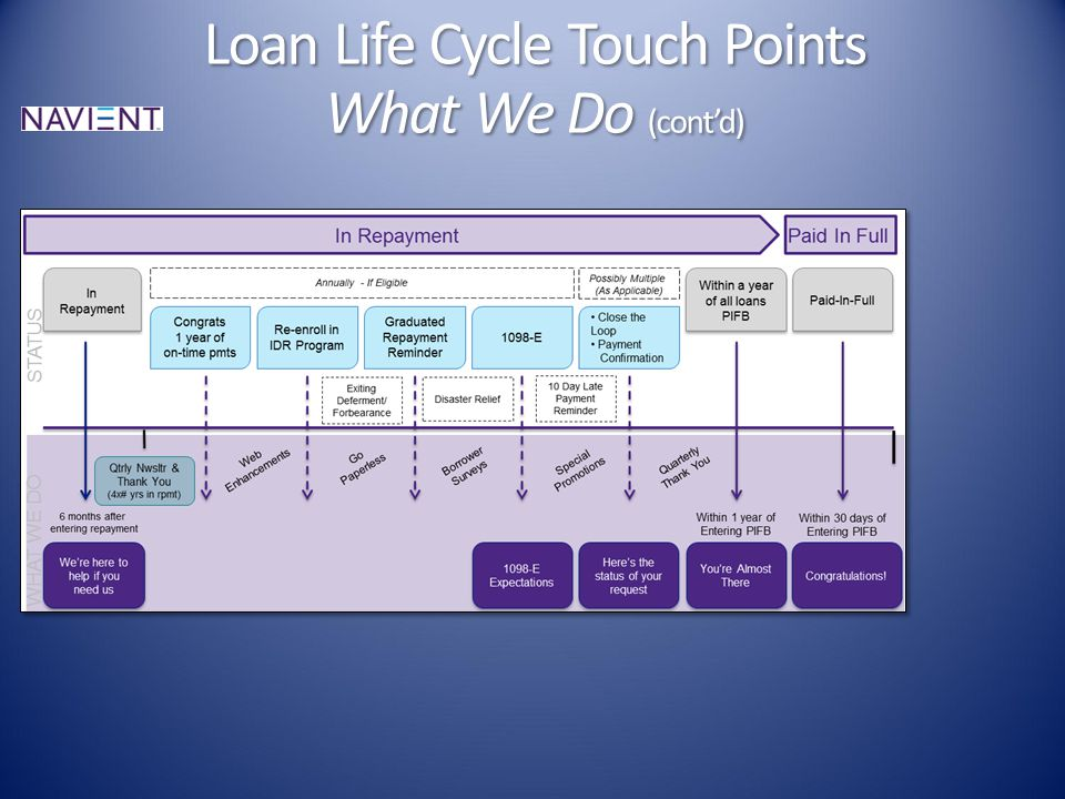 Loan Life Cycle Touch Points What We Do (cont'd)