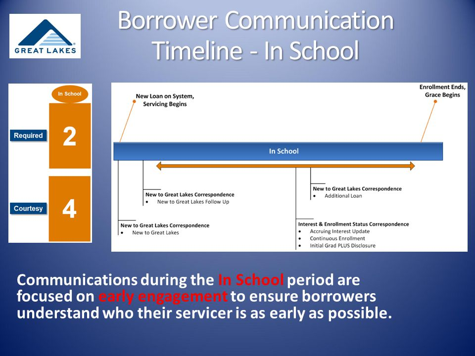 Communications during the In School period are focused on early engagement to ensure borrowers understand who their servicer is as early as possible.