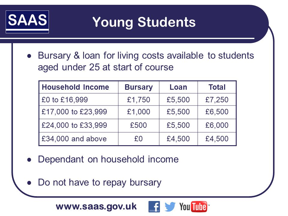 www.saas.gov.uk Young Students Bursary & loan for living costs available to students aged under 25 at start of course Dependant on household income Do not have to repay bursary Household IncomeBursaryLoanTotal £0 to £16,999£1,750£5,500£7,250 £17,000 to £23,999£1,000£5,500£6,500 £24,000 to £33,999£500£5,500£6,000 £34,000 and above£0£4,500