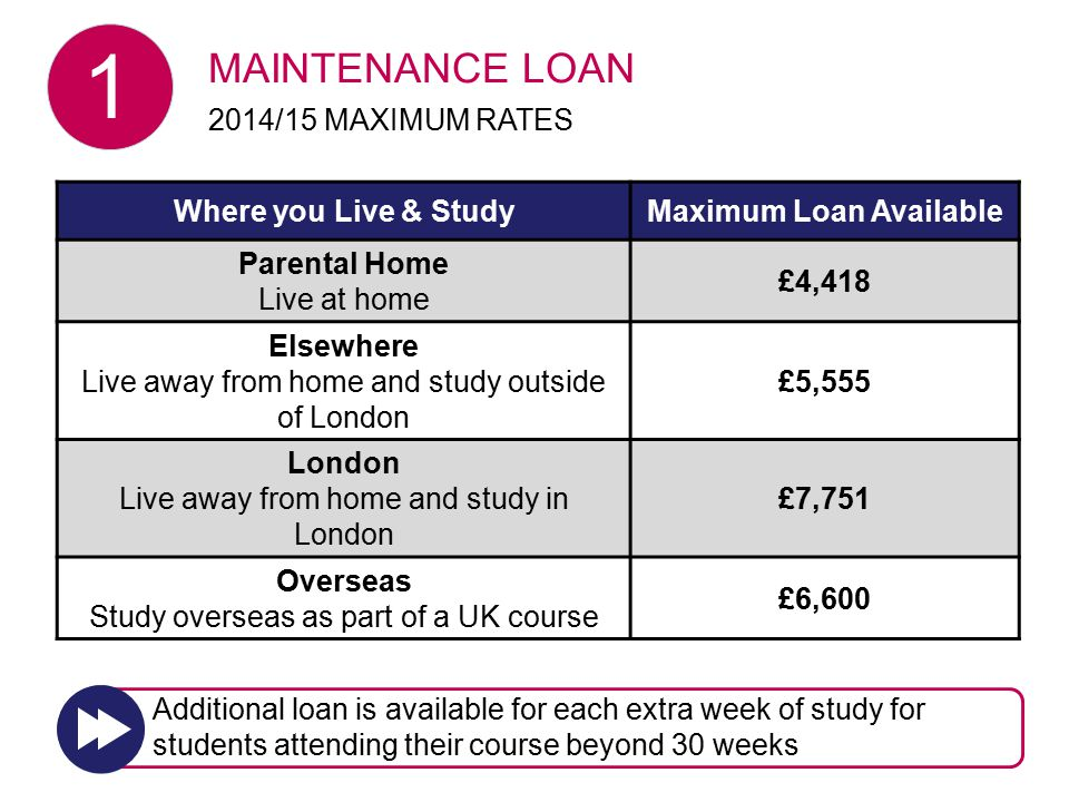 Where you Live & StudyMaximum Loan Available Parental Home Live at home £4,418 Elsewhere Live away from home and study outside of London £5,555 London