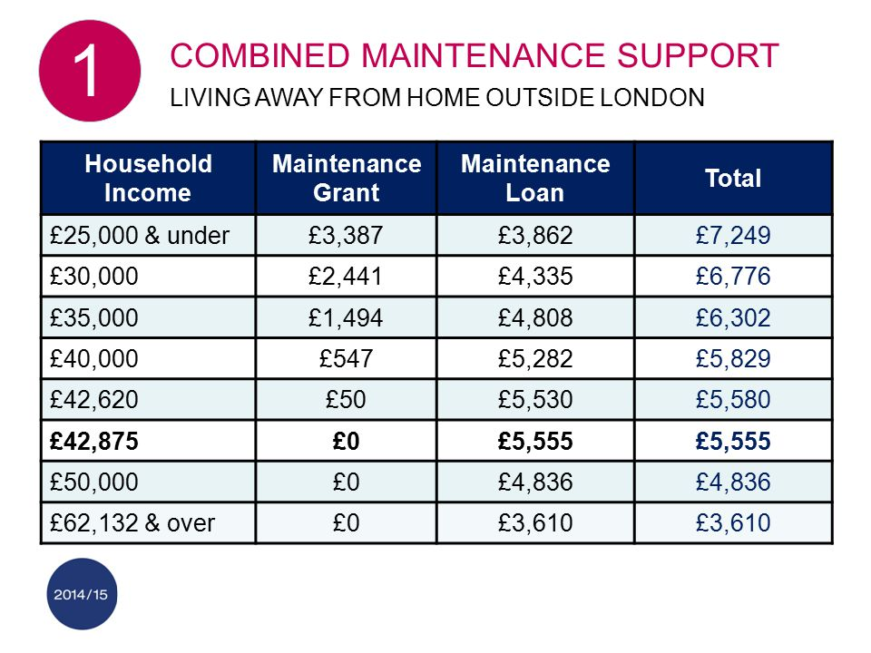 Household Income Maintenance Grant Maintenance Loan Total £25,000 & under£3,387£3,862£7,249 £30,000£2,441£4,335£6,776 £35,000£1,494£4,808£6,302 £40,000£547£5,282£5,829 £42,620£50£5,530£5,580 £42,875£0£5,555 £50,000£0£4,836 £62,132 & over£0£3,610 COMBINED MAINTENANCE SUPPORT LIVING AWAY FROM HOME OUTSIDE LONDON 1