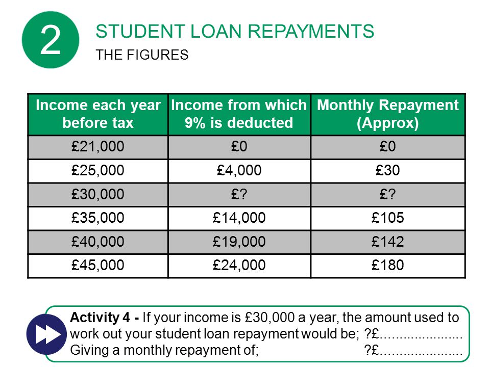 Income each year before tax Income from which 9% is deducted Monthly Repayment (Approx) £21,000£0 £25,000£4,000£30 £30,000£.