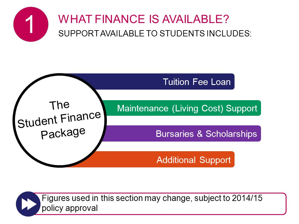 Bursaries & Scholarships Tuition Fee Loan Maintenance (Living Cost) Support Additional Support The Student Finance Package WHAT FINANCE IS AVAILABLE.