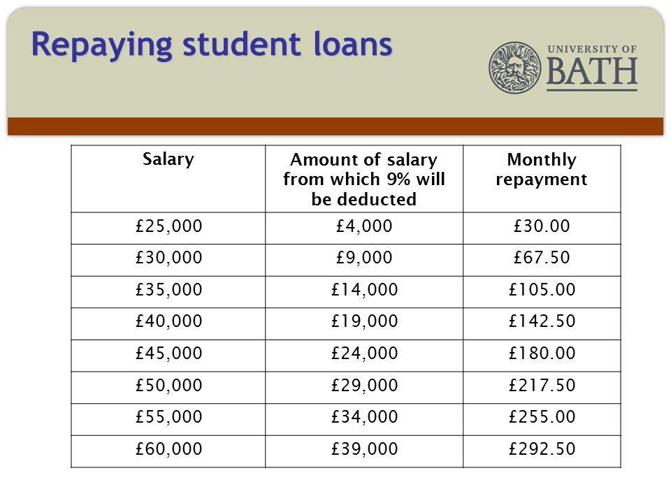 Repaying student loans As the repayment schedule below shows for most around £540 a year LESS is being taken from paypackets.
