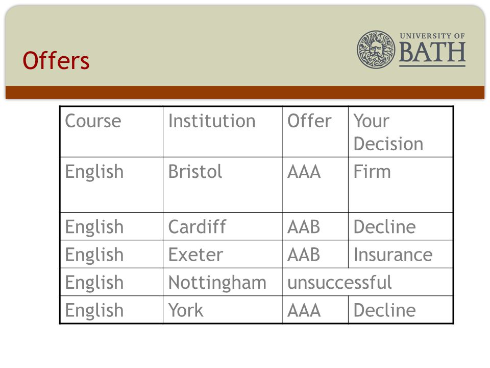 Offers CourseInstitutionOfferYour Decision EnglishBristolAAAFirm EnglishCardiffAABDecline EnglishExeterAABInsurance EnglishNottinghamunsuccessful EnglishYorkAAADecline