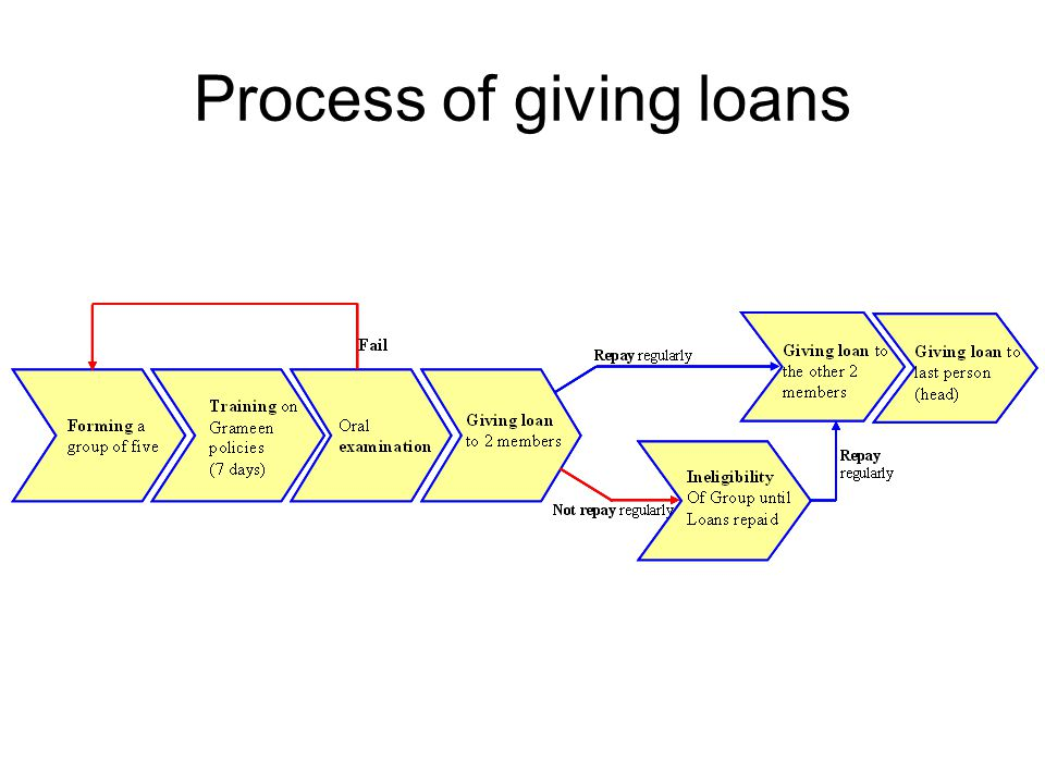 Process of giving loans