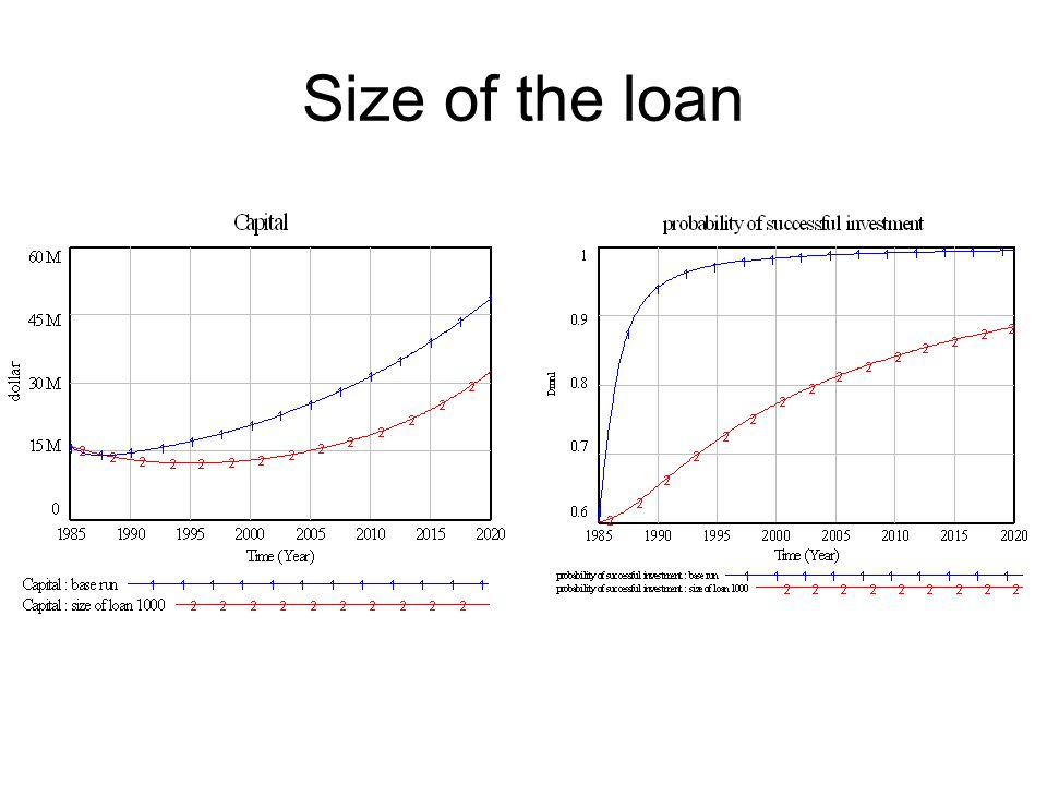 Size of the loan