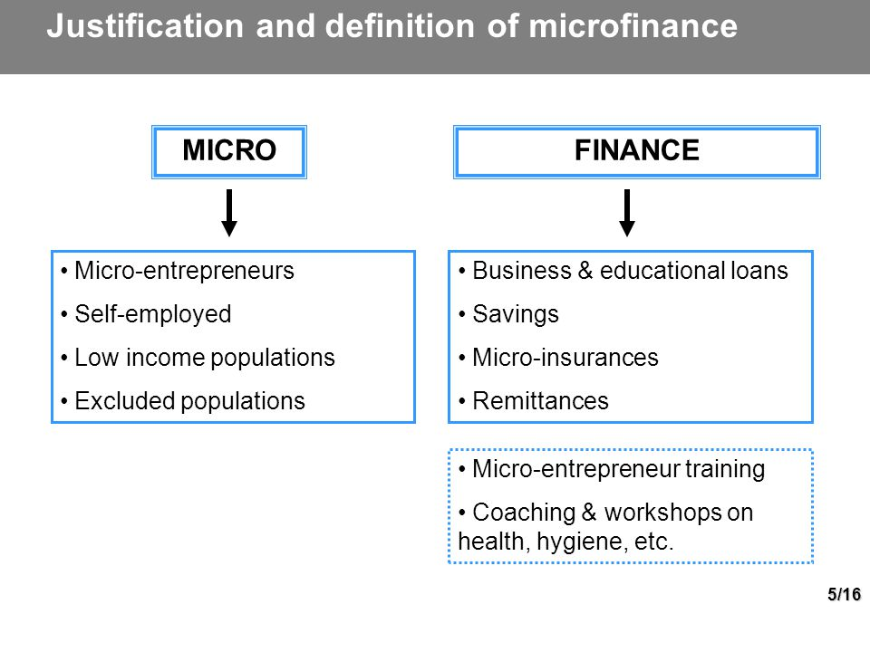 5/16 Justification and definition of microfinance FINANCEMICRO Micro-entrepreneurs Self-employed Low income populations Excluded populations Business & educational loans Savings Micro-insurances Remittances Micro-entrepreneur training Coaching & workshops on health, hygiene, etc.
