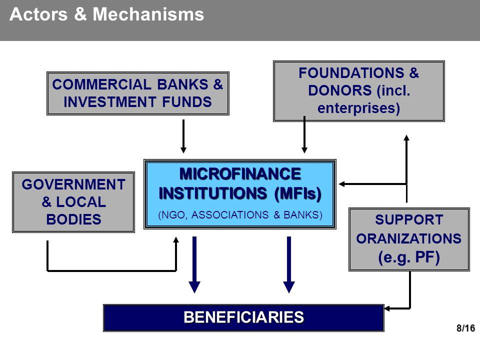 8/16 MICROFINANCE INSTITUTIONS (MFIs) (NGO, ASSOCIATIONS & BANKS) Commercial Banks COMMERCIAL BANKS & INVESTMENT FUNDS FOUNDATIONS & DONORS (incl.