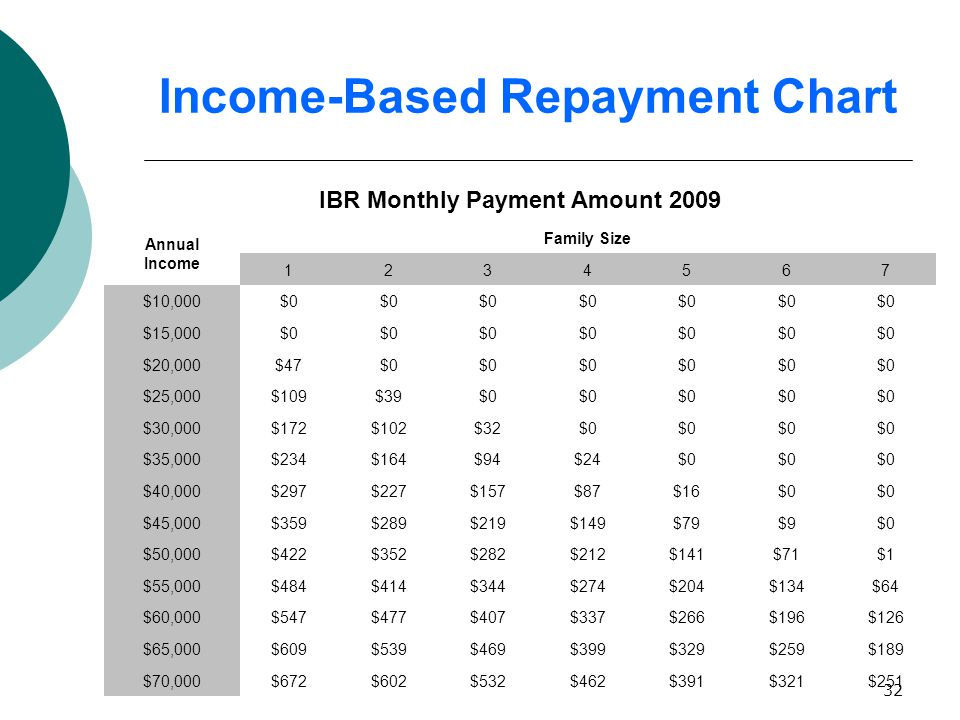 32 Income-Based Repayment Chart IBR Monthly Payment Amount 2009 Annual Income Family Size 1234567 $10,000$0 $15,000$0 $20,000$47$0 $25,000$109$39$0 $30,000$172$102$32$0 $35,000$234$164$94$24$0 $40,000$297$227$157$87$16$0 $45,000$359$289$219$149$79$9$0 $50,000$422$352$282$212$141$71$1 $55,000$484$414$344$274$204$134$64 $60,000$547$477$407$337$266$196$126 $65,000$609$539$469$399$329$259$189 $70,000$672$602$532$462$391$321$251