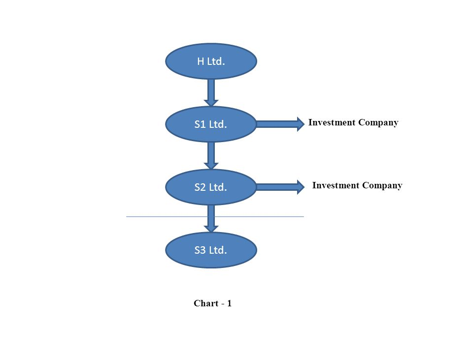 H Ltd. S1 Ltd. S2 Ltd. S3 Ltd. Chart - 1 Investment Company