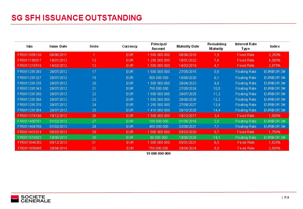 | P.9 SG SFH ISSUANCE OUTSTANDING
