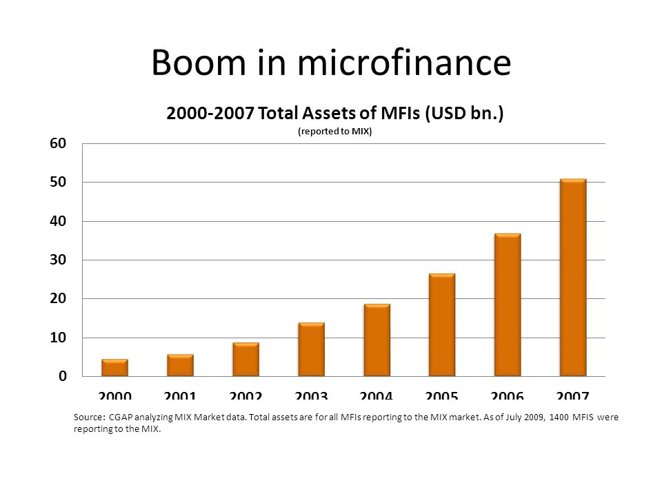 Boom in microfinance Source: CGAP analyzing MIX Market data.