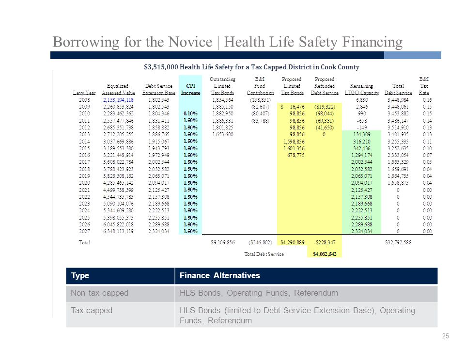Borrowing for the Novice | Health Life Safety Financing TypeFinance Alternatives Non tax cappedHLS Bonds, Operating Funds, Referendum Tax cappedHLS Bo