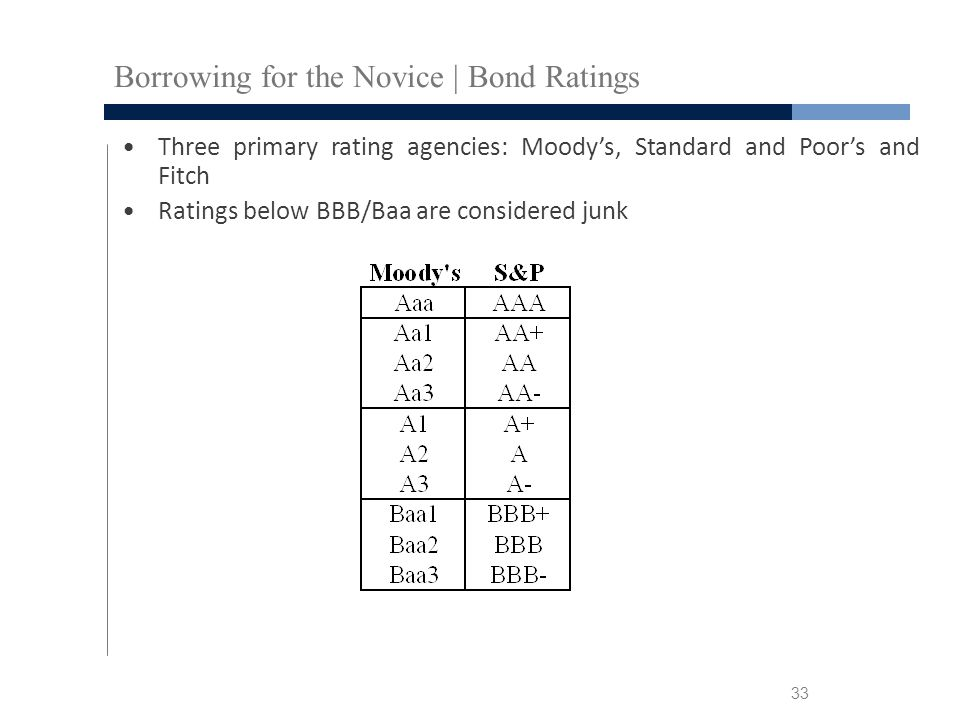 Borrowing for the Novice | Bond Ratings Three primary rating agencies: Moody's, Standard and Poor's and Fitch Ratings below BBB/Baa are considered junk 33