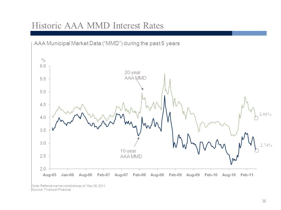 36 Historic AAA MMD Interest Rates AAA Municipal Market Data ( MMD ) during the past 5 years Note: Reflects market conditions as of May 05, 2011 Source: Thomson Financial 10-year AAA MMD 20-year AAA MMD 3.99% 2.74% %