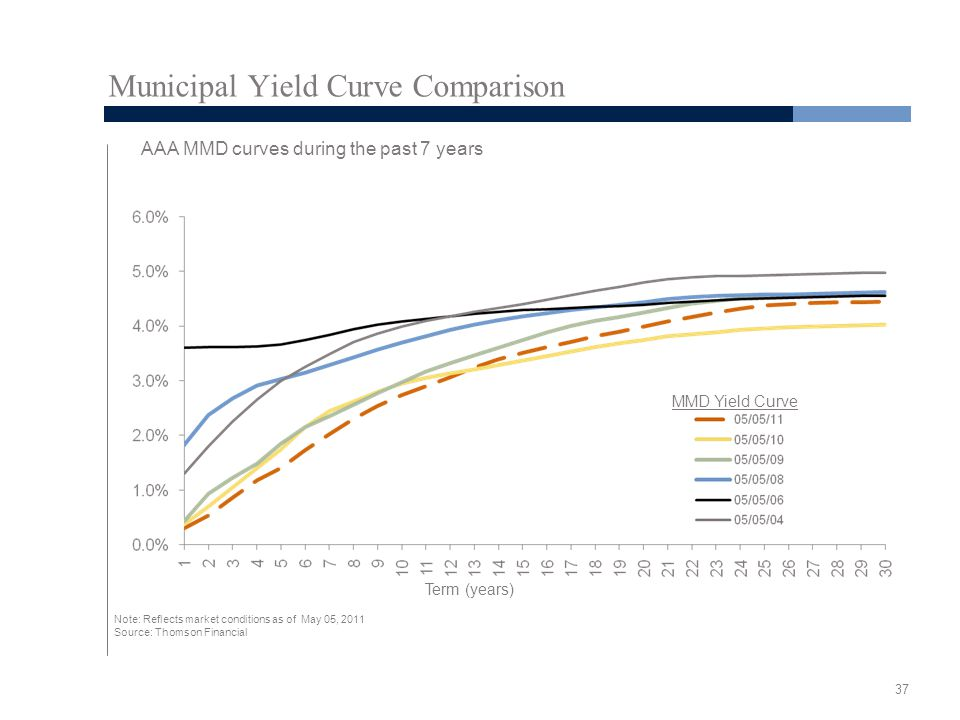 37 Municipal Yield Curve Comparison AAA MMD curves during the past 7 years Term (years) Note: Reflects market conditions as of May 05, 2011 Source: Thomson Financial MMD Yield Curve