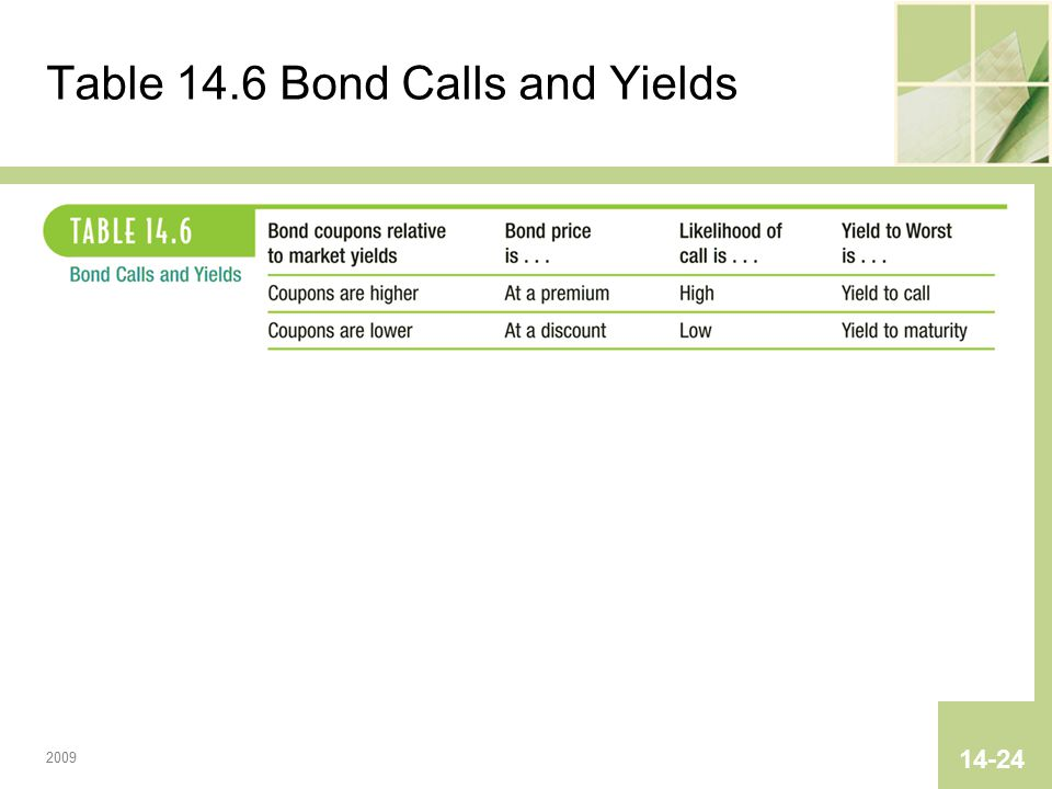 2009 14-24 Table 14.6 Bond Calls and Yields