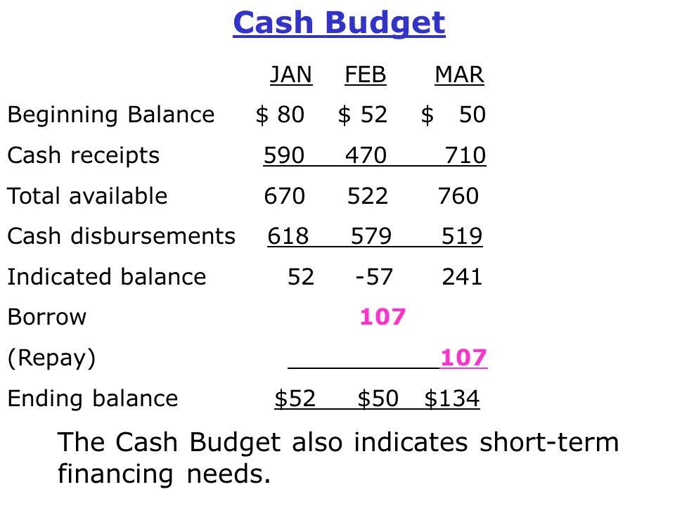 Cash Budget JAN FEB MAR Beginning Balance $ 80 $ 52 $ 50 Cash receipts 590 470 710 Total available 670 522 760 Cash disbursements 618 579 519 Indicate