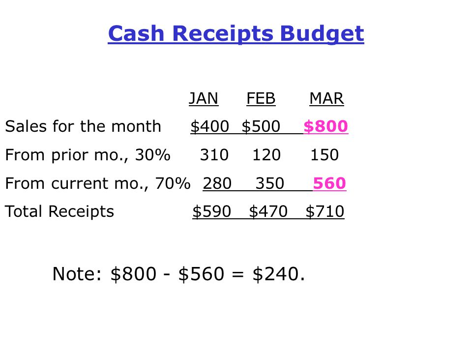 Cash Receipts Budget JAN FEB MAR Sales for the month $400 $500 $800 From prior mo., 30% 310 120 150 From current mo., 70% 280 350 560 Total Receipts $