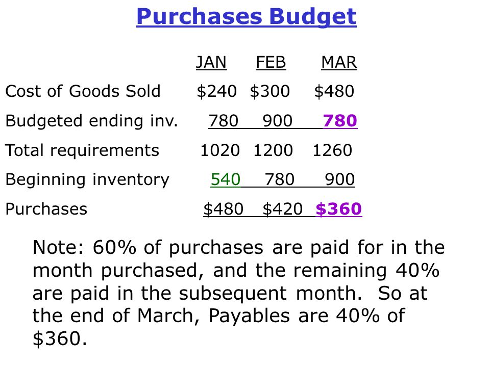 Purchases Budget JAN FEB MAR Cost of Goods Sold $240 $300 $480 Budgeted ending inv. 780 900 780 Total requirements 1020 1200 1260 Beginning inventory