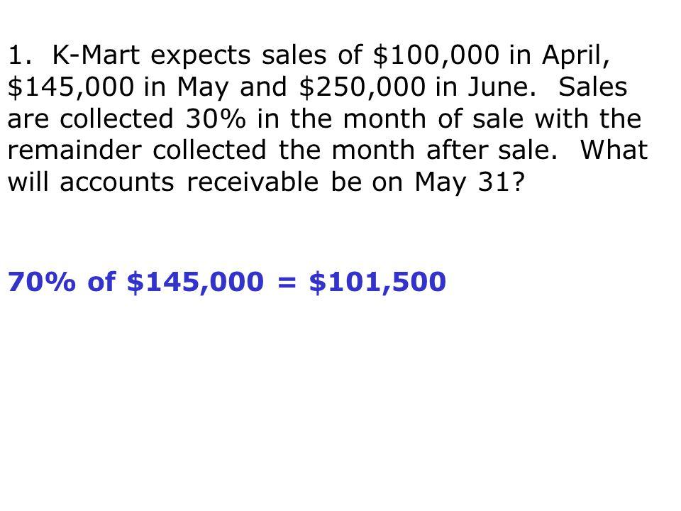 70% of $145,000 = $101,500