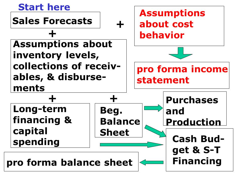 Sales Forecasts + + ++ Assumptions about cost behavior pro forma income statement Assumptions about inventory levels, collections of receiv- ables, &