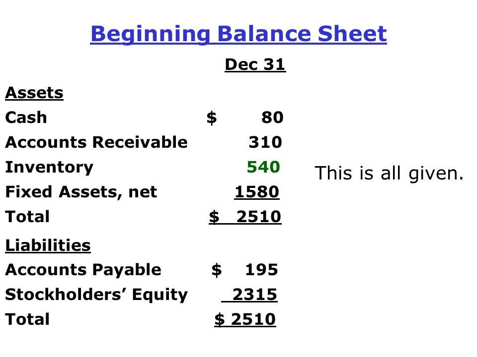 Beginning Balance Sheet Dec 31 Assets Cash $ 80 Accounts Receivable 310 Inventory 540 Fixed Assets, net 1580 Total $ 2510 Liabilities Accounts Payable