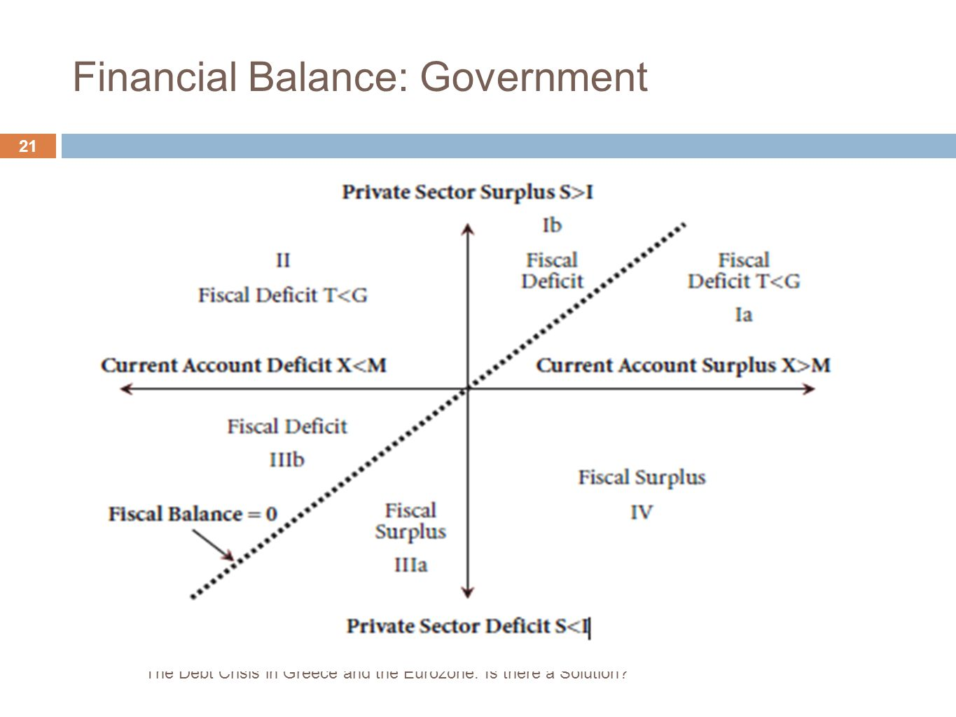 21 Financial Balance: Government The Debt Crisis in Greece and the Eurozone: Is there a Solution?