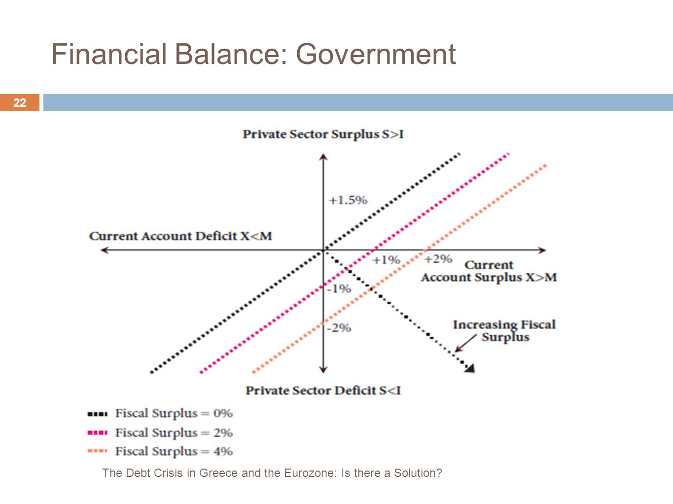22 Financial Balance: Government The Debt Crisis in Greece and the Eurozone: Is there a Solution?