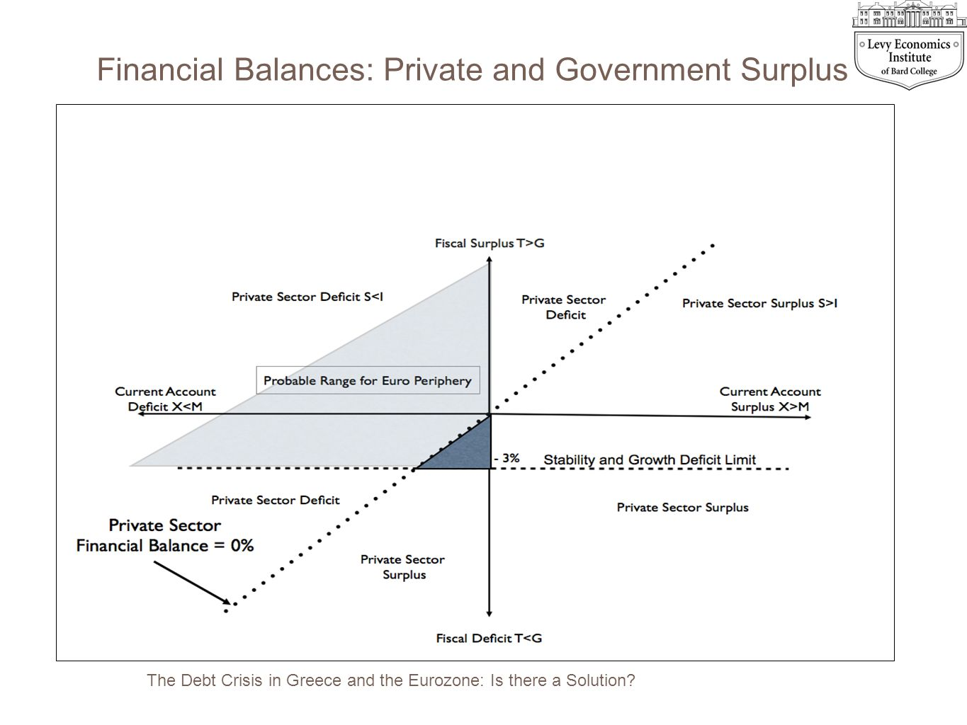 The Debt Crisis in Greece and the Eurozone: Is there a Solution? Financial Balances: Private and Government Surplus