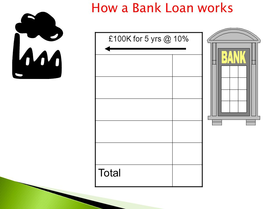 £100K for 5 yrs @ 10% Total How a Bank Loan works