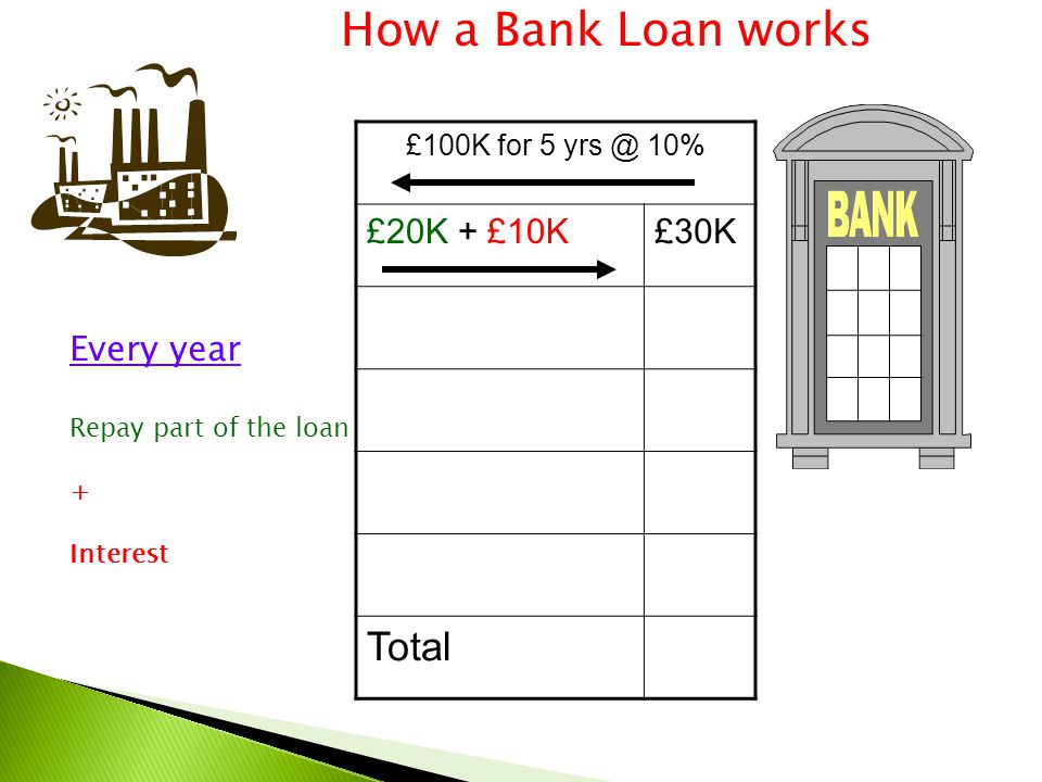 £100K for 5 yrs @ 10% £20K + £10K£30K Total How a Bank Loan works Every year Repay part of the loan + Interest