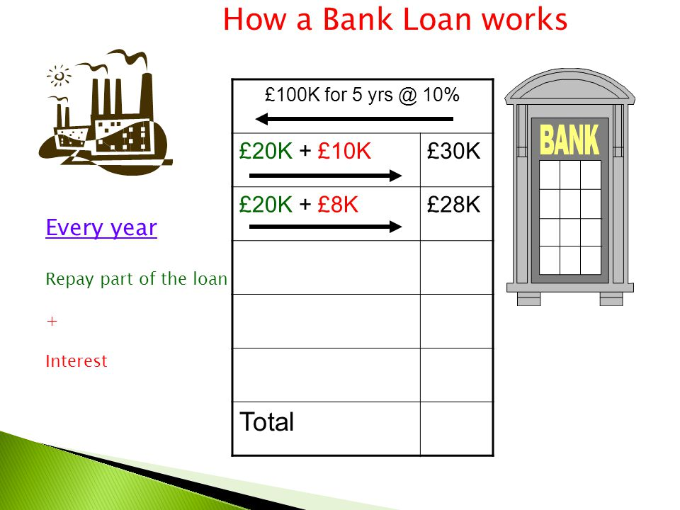 £100K for 5 yrs @ 10% £20K + £10K£30K £20K + £8K£28K Total How a Bank Loan works Every year Repay part of the loan + Interest