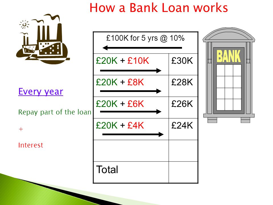 £100K for 5 yrs @ 10% £20K + £10K£30K £20K + £8K£28K £20K + £6K£26K £20K + £4K£24K Total How a Bank Loan works Every year Repay part of the loan + Int