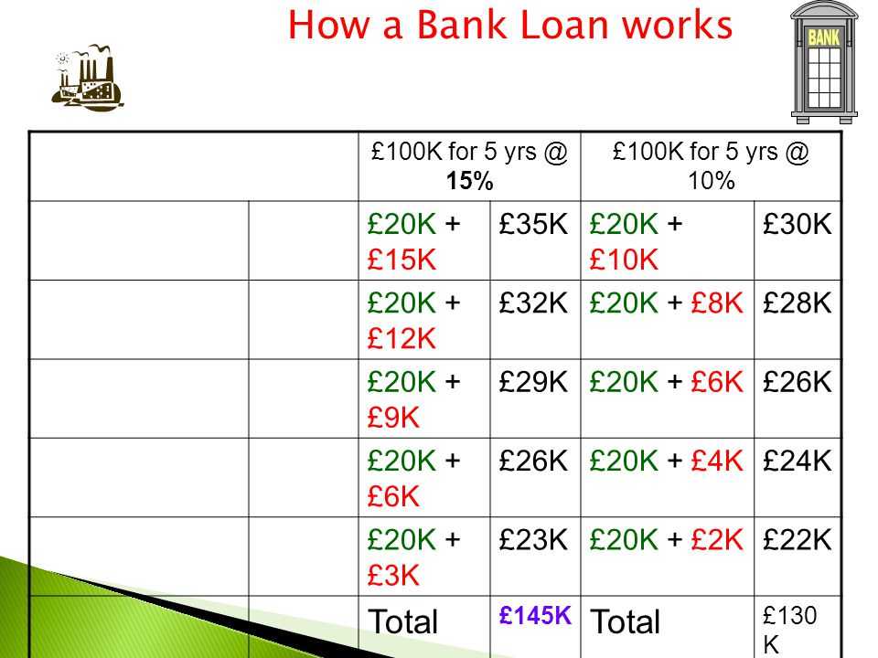 £100K for 5 yrs @ 15% £100K for 5 yrs @ 10% £20K + £15K £35K£20K + £10K £30K £20K + £12K £32K£20K + £8K£28K £20K + £9K £29K£20K + £6K£26K £20K + £6K £26K£20K + £4K£24K £20K + £3K £23K£20K + £2K£22K Total £145K Total £130 K How a Bank Loan works