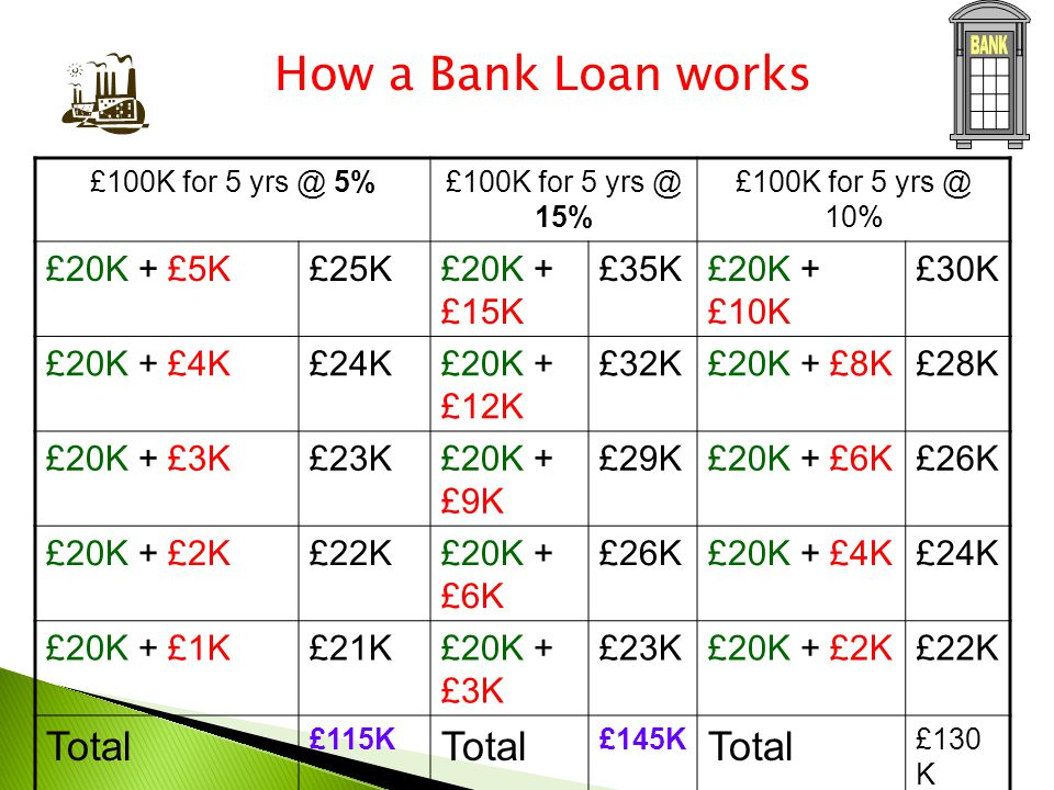 £100K for 5 yrs @ 5%£100K for 5 yrs @ 15% £100K for 5 yrs @ 10% £20K + £5K£25K£20K + £15K £35K£20K + £10K £30K £20K + £4K£24K£20K + £12K £32K£20K + £8K£28K £20K + £3K£23K£20K + £9K £29K£20K + £6K£26K £20K + £2K£22K£20K + £6K £26K£20K + £4K£24K £20K + £1K£21K£20K + £3K £23K£20K + £2K£22K Total £115K Total £145K Total £130 K How a Bank Loan works