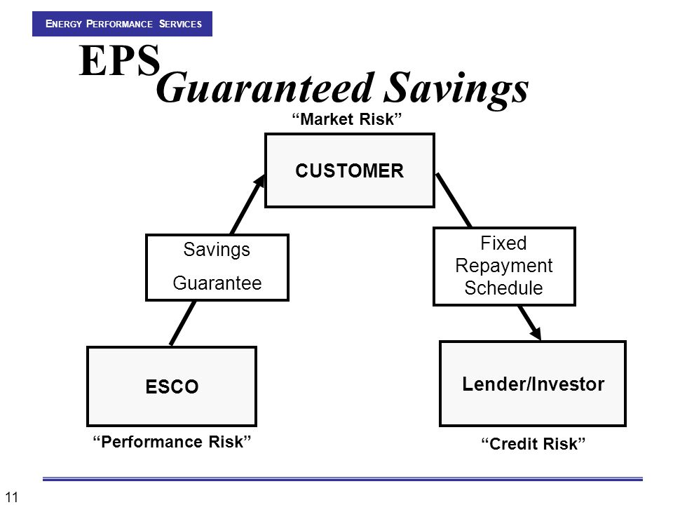 11 CUSTOMER ESCO Lender/Investor Savings Guarantee Fixed Repayment Schedule Performance Risk Credit Risk Market Risk E NERGY P ERFORMANCE S ERVICES EPS Guaranteed Savings