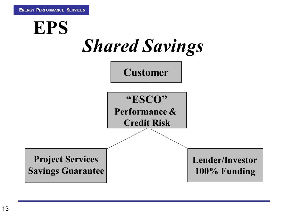13 EPS Customer ESCO Performance & Credit Risk Project Services Savings Guarantee Lender/Investor 100% Funding E NERGY P ERFORMANCE S ERVICES Shared Savings