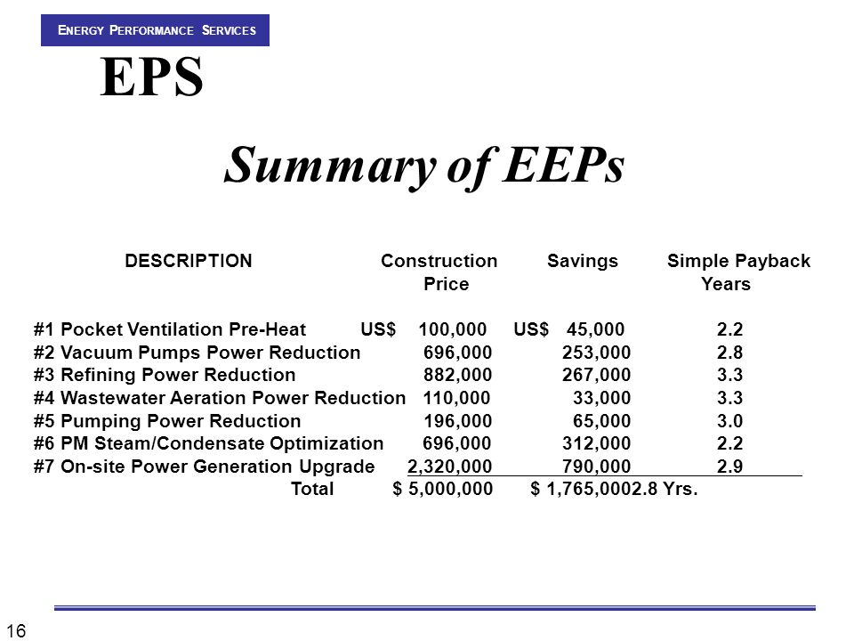 16 E NERGY P ERFORMANCE S ERVICES EPS Summary of EEPs DESCRIPTION Construction Savings Simple Payback Price Years #1 Pocket Ventilation Pre-Heat US$ 100,000 US$ 45,0002.2 #2 Vacuum Pumps Power Reduction 696,000 253,0002.8 #3 Refining Power Reduction 882,000 267,0003.3 #4 Wastewater Aeration Power Reduction 110,000 33,0003.3 #5 Pumping Power Reduction 196,000 65,0003.0 #6 PM Steam/Condensate Optimization 696,000 312,0002.2 #7 On-site Power Generation Upgrade 2,320,000 790,0002.9 Total $ 5,000,000 $ 1,765,0002.8 Yrs.