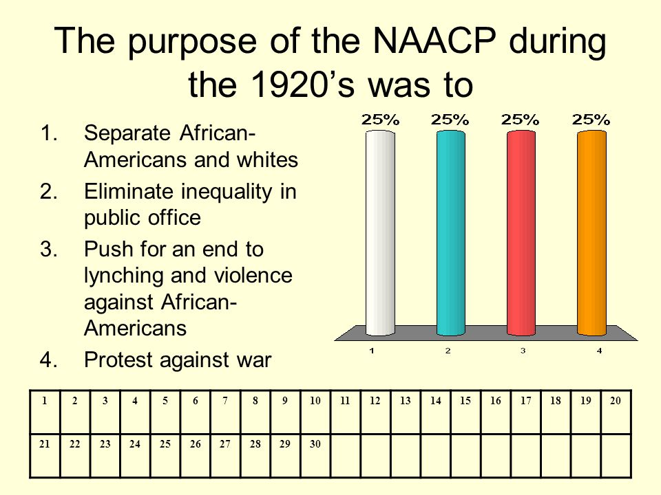 The purpose of the NAACP during the 1920's was to 1.Separate African- Americans and whites 2.Eliminate inequality in public office 3.Push for an end t