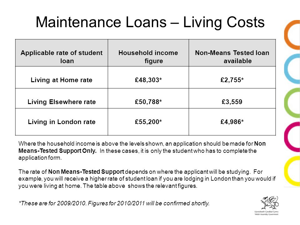 Maintenance Loans – Living Costs Applicable rate of student loan Household income figure Non-Means Tested loan available Living at Home rate£48,303*£2,755* Living Elsewhere rate£50,788*£3,559 Living in London rate£55,200*£4,986* Where the household income is above the levels shown, an application should be made for Non Means-Tested Support Only.